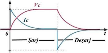 şarj deşarj grafiği