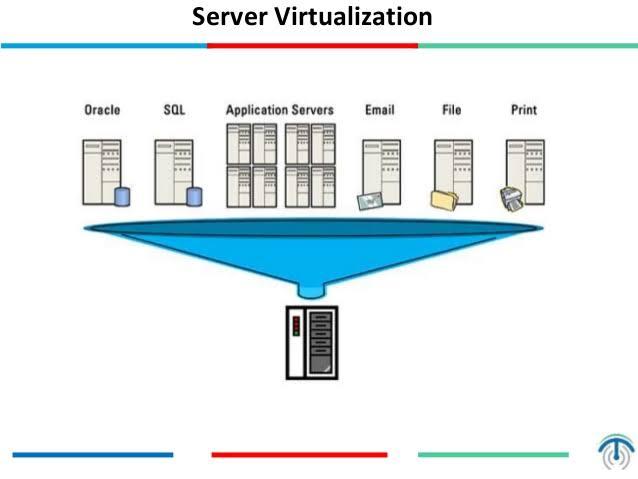 sunucu sanallaştırma server virtualization teknotower