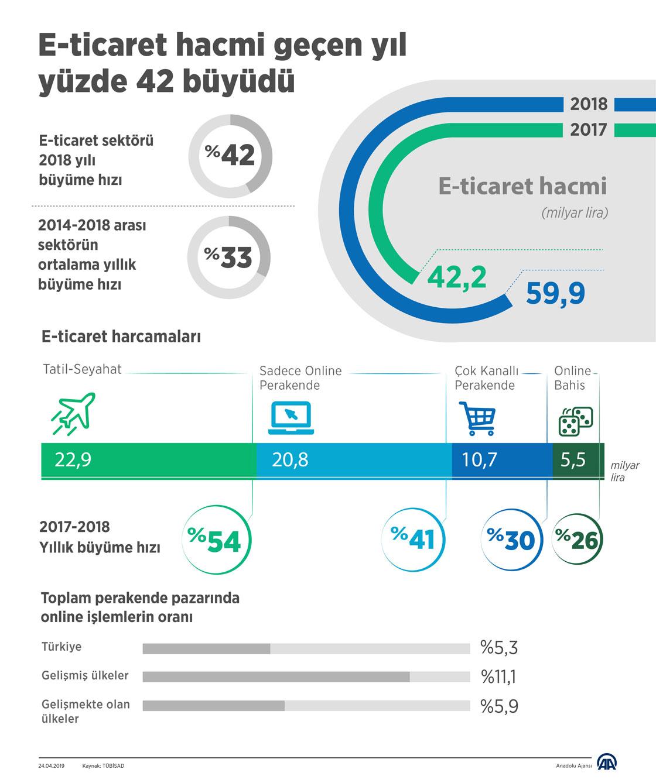 türkiyede e-ticaret pazari büyüklüğü