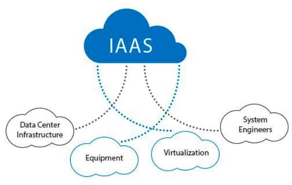 Bulut Hizmet Modelinde IaaS