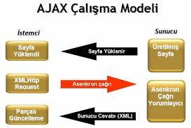 Ajax nedir? Nasıl çalışır?
