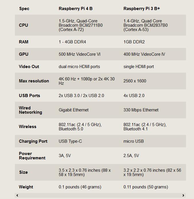 Raspberry pi 4 B ve Raspberry pi 3 B+ karşılaştırma