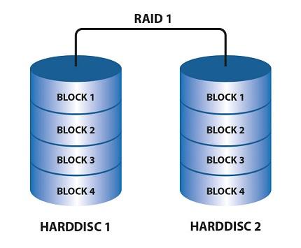 raid 1 raid nedir teknotower
