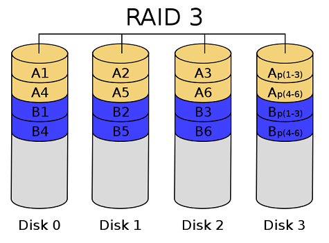 raid 3 raid nedir teknotower