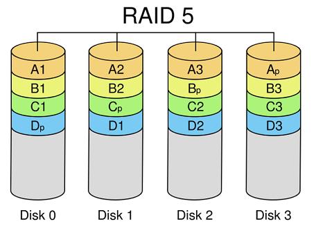 raid 5 raid nedir teknotower