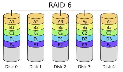 raid 6 raid nedir teknotower
