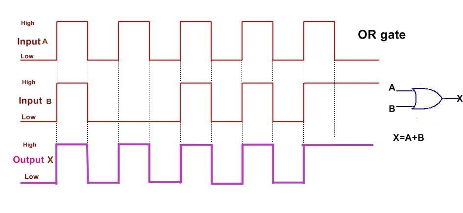 veya kapısı pulse veya kapısı sinyal or gate lojik kapılar logic gates