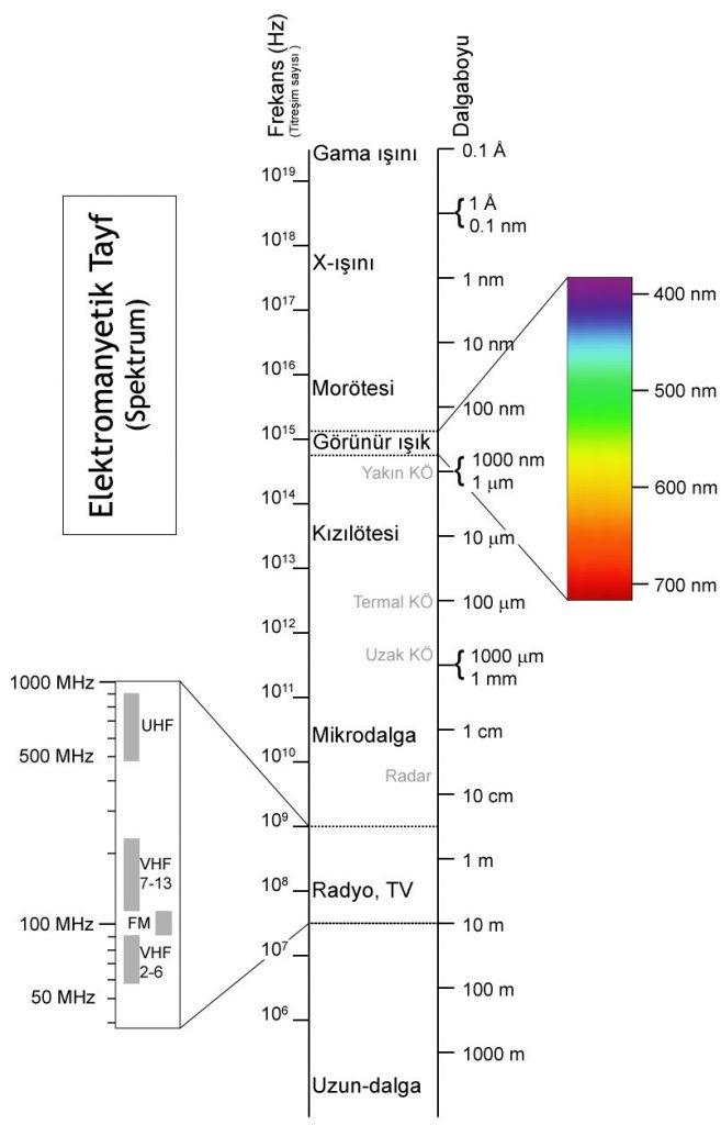 anti-rad spektrum