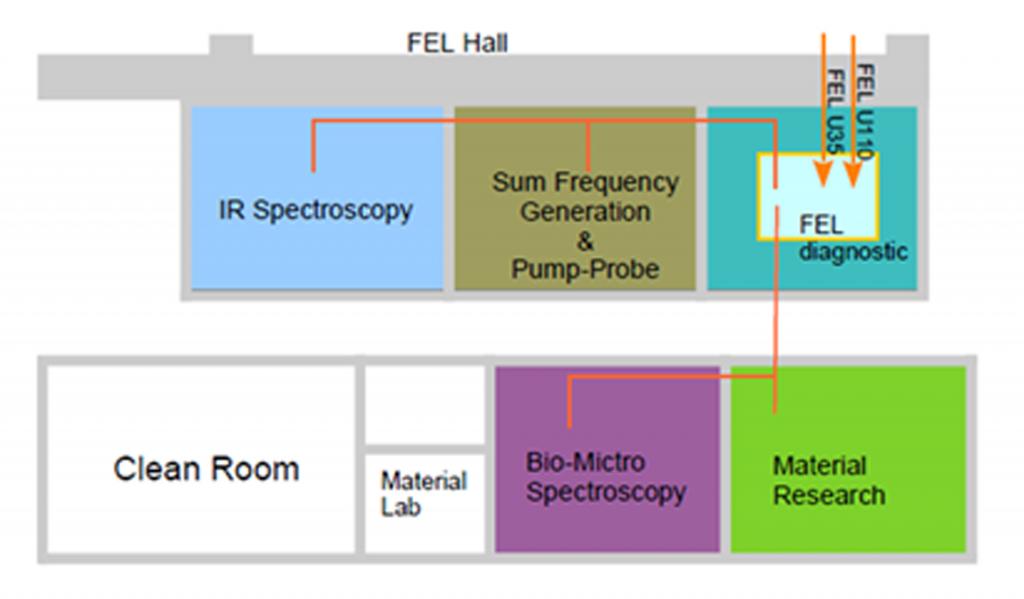 TARLA: Türk Hızlandırıcı ve Işınım Laboratuvarı | 2021 15 TARLA