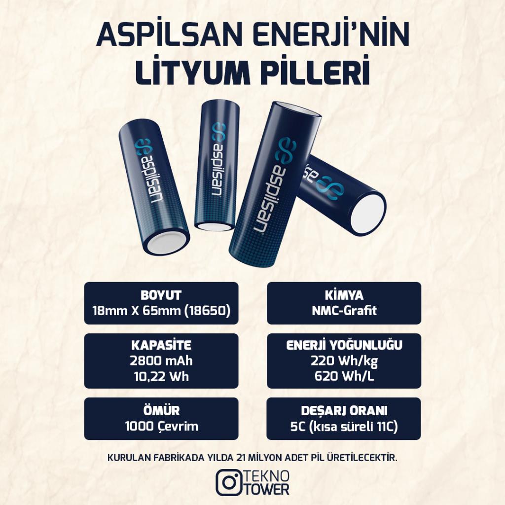 ASPİLSAN'IN YERLİ LİTYUM PİLLERİ [2021] 3 Lityum